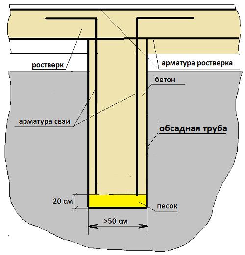 бетонная буронабивная свая